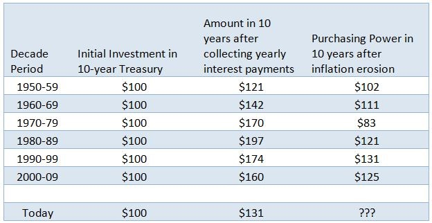 Chart illustrates the erosion of purchasing power on earnings generated from an investment in 10-year Treasury Bonds.