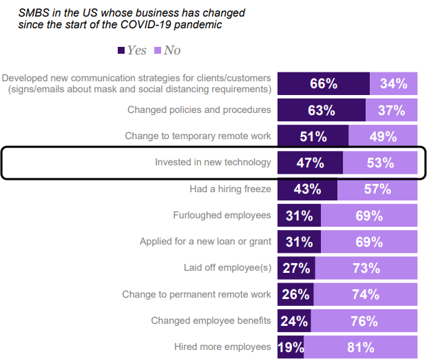 U.S. small business decision makers1