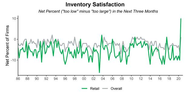 Inventory Satisfaction